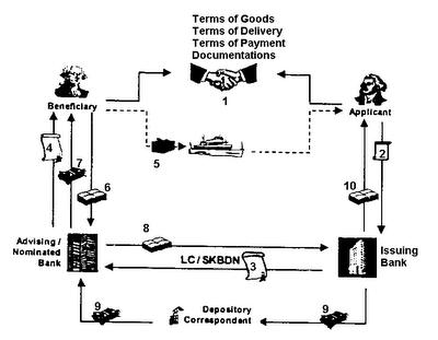 mekanisme_lc